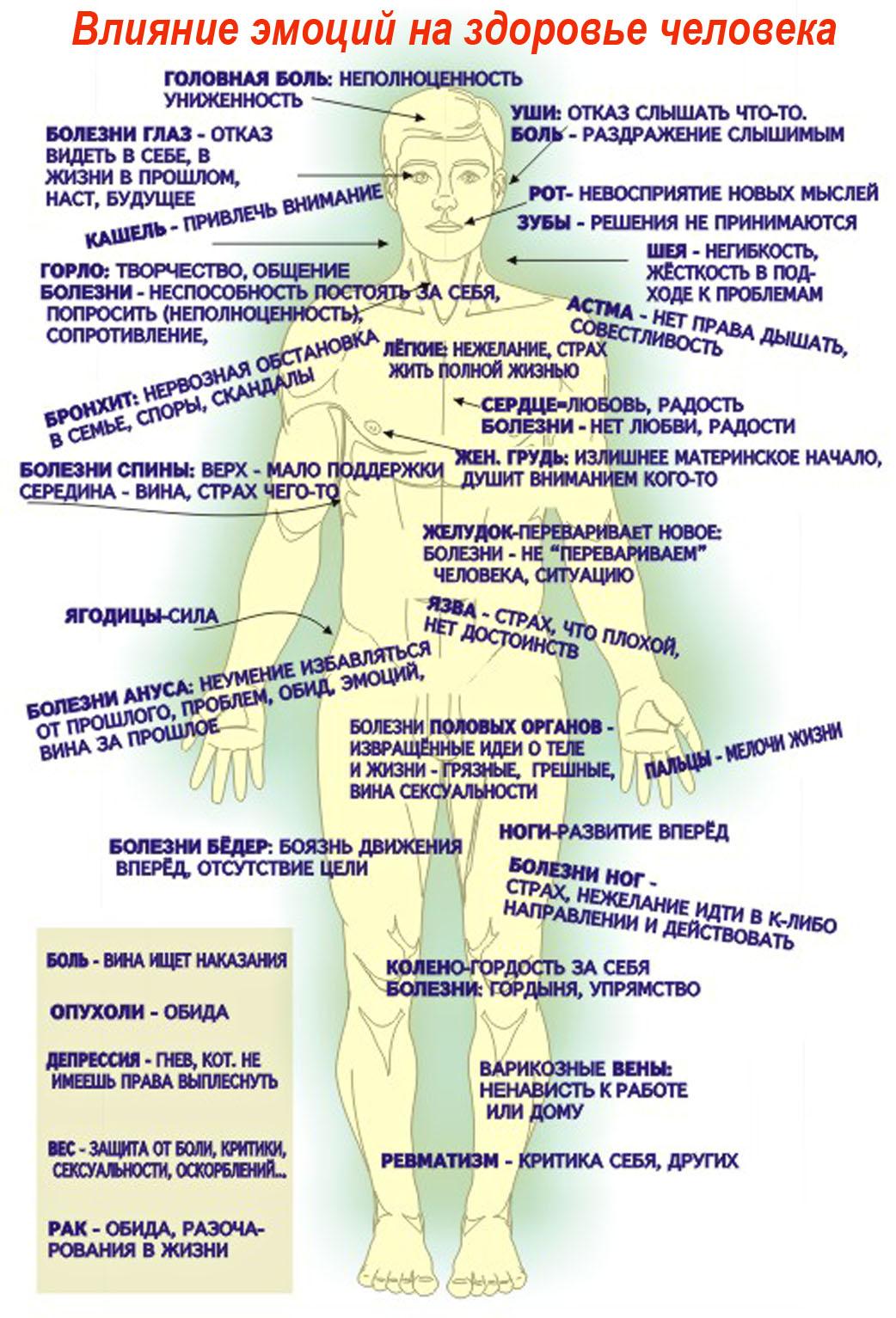 Болит спина психосоматика